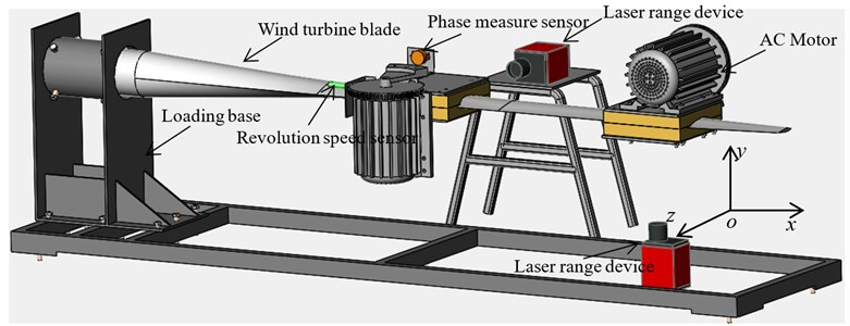 Multi-axis fatigue loading scheme of wind turbine blade