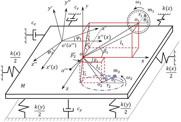 Dynamic model of multi-axial loading mode