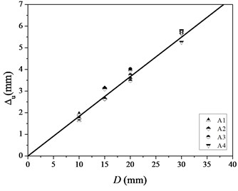 Parameters of the linear model