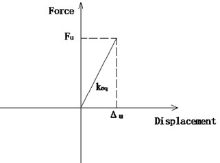 Hysteresis relation of a shear pin