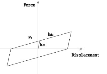 Hysteresis relation of  a DSSI bearing without shear pins