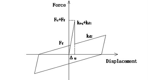 Hysteresis relation of a DSSI bearing with shear pins