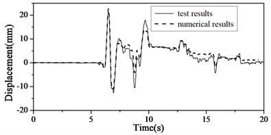 Comparisons of test and numerical results of Case 2