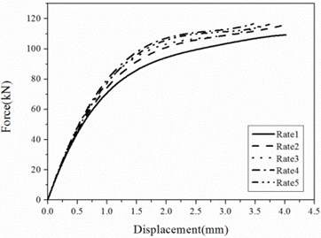 Relations of shear forces to shear deformations