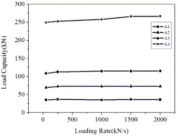 Relations of load capacities  to loading rates
