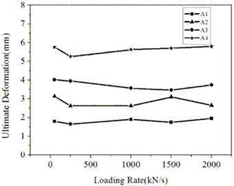Relations of ultimate deformations  to loading rates