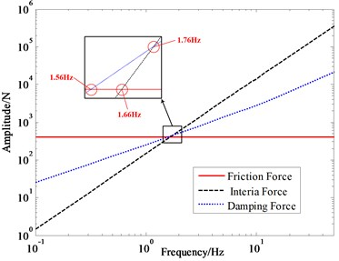 Amplitude of force under different frequency