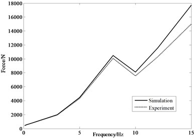 Comparison of simulation and experiment
