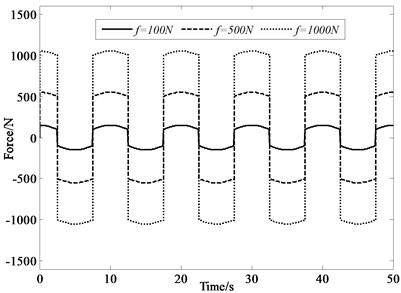 Force under 0.1 Hz input