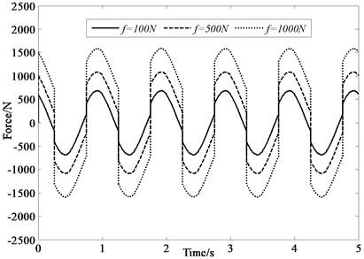 Force under 1 Hz input