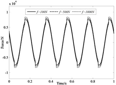 Force under 5 Hz input