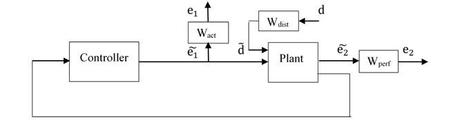 Block diagram for disturbance rejection problem