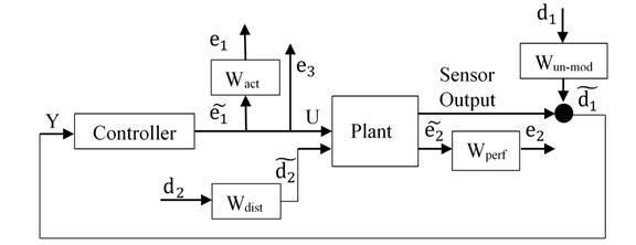 Un-certain system representation