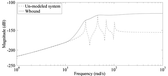 Approximation of residual dynamics by fifth order bound