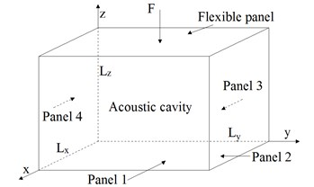 Plate-cavity structure