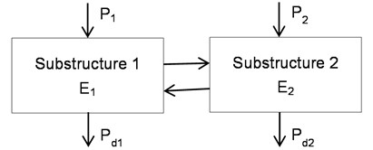 A simple two-substructure SEA model