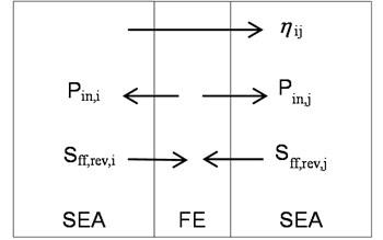 Schematic diagram of a hybrid FE-SEA model
