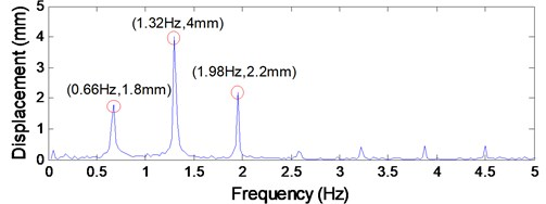 Test data of the axial fluctuating displacements of lower head sheave 4