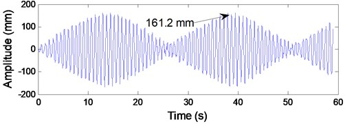 The responses of transverse vibrations at the center of lower catenary 4 by numerical simulation