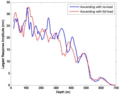 The largest transverse displacements of the vertical rope 4 at each depth by prediction