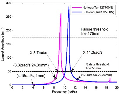 The non-optimal and optimal  displacement-frequency curves