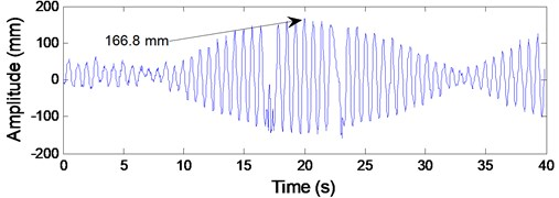 Test data of the transverse vibrations at the center of the lower catenary 4