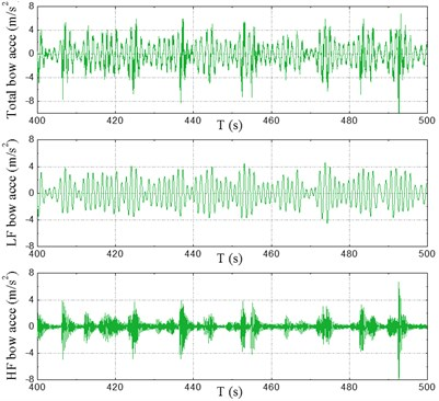 Time series of accelerations