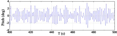 Time series of motions at COG