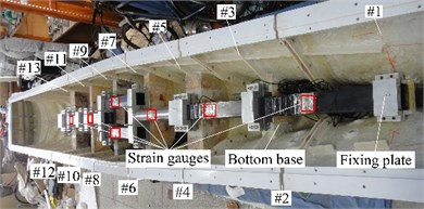 Global view of model arrangement