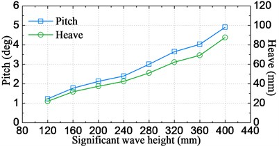 Significant amplitude values of motion and acceleration responses against the wave height