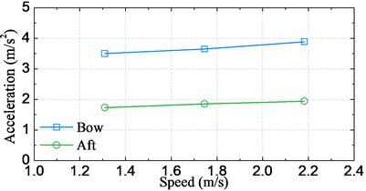 Significant amplitude values of motion and acceleration response against the speed