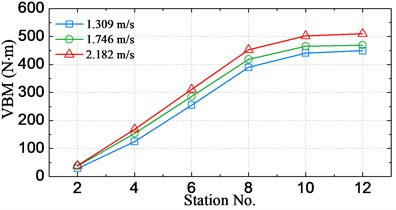 Significant amplitude values of VBM at different speeds
