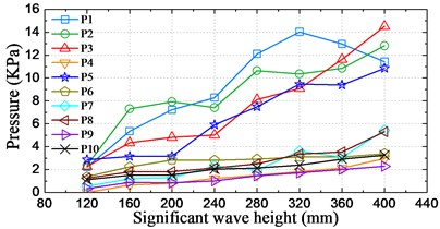 Distributions of largest pressure peak values