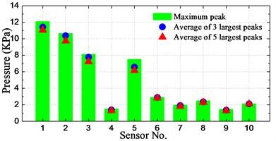 Spatial distribution of notable enormous pressure peaks