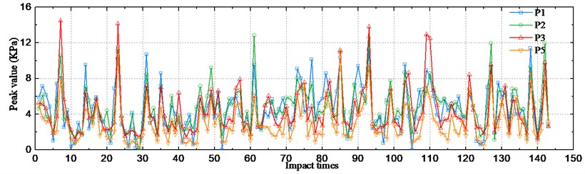 Pressure peak values at different slams