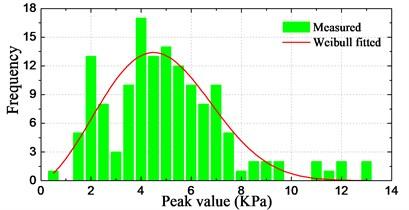 Histograms of pressure peak value distribution