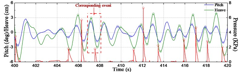 Time series of slamming pressure and motions at COG
