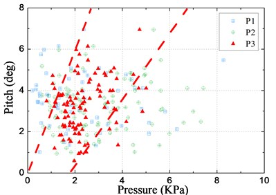 Relationship between the slamming pressure and motions