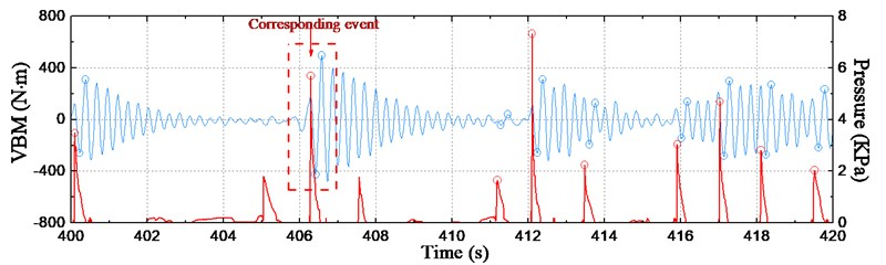 Time series of slamming pressure and whipping load at station #10