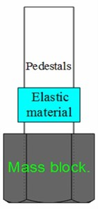 Diagram and distribution of dynamic vibration absorber