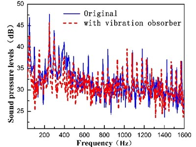 Application effect of dynamic vibration absorber