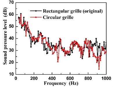 Sound pressure spectra of the unit  for different grilles