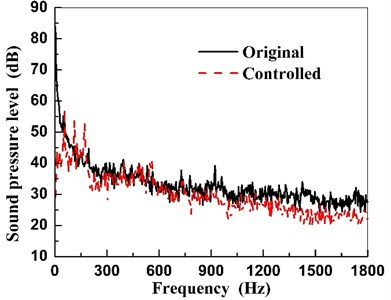 Sound pressure spectra of the unit  before and after CNCS