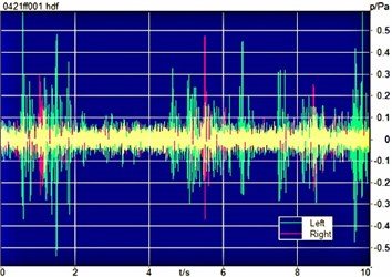 Time history of sound pressure of the unit before and after CNCS