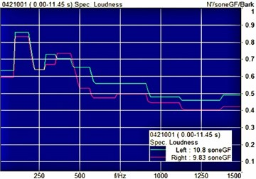 Loudness spectra of the unit before and after CNCS