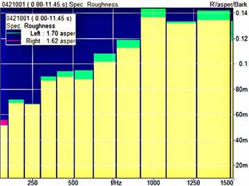 Roughness spectra of the unit before and after CNCS