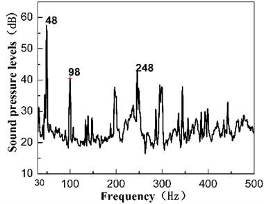 fig  4  linear spectrum sound pressure levels under different operation  state