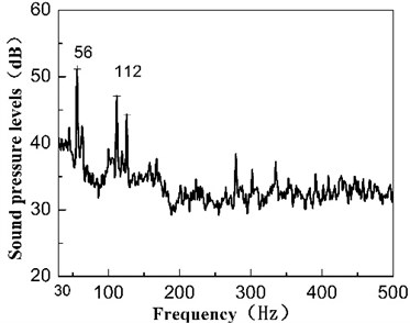 Linear spectrum sound pressure levels under different operation state