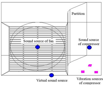 Sketch of sound and vibration sources  in SYSNOISE