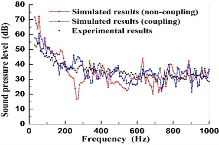 Sound pressure spectra of the unit between simulated results and experimental results